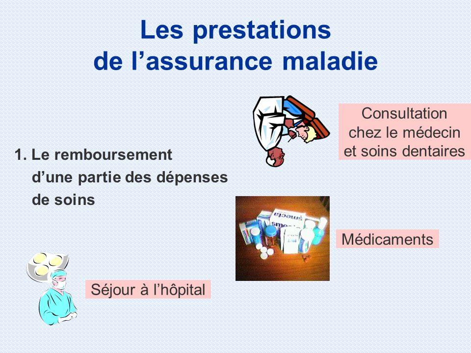 1. Le remboursement dune partie des dépenses de soins Consultation chez le médecin et soins dentaires Séjour à lhôpital Médicaments Les prestations de