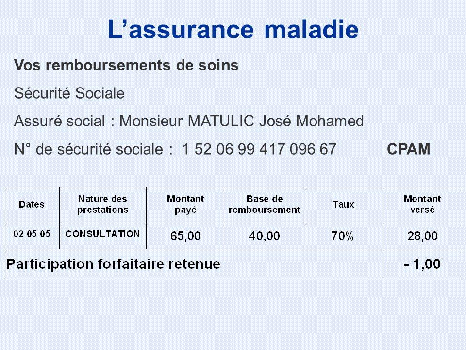 Vos remboursements de soins Sécurité Sociale Assuré social : Monsieur MATULIC José Mohamed N° de sécurité sociale : 1 52 06 99 417 096 67CPAM Lassurance maladie