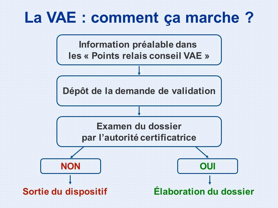 La VAE : comment ça marche ? Information préalable dans les « Points relais conseil VAE » Sortie du dispositif NON Élaboration du dossier OUI Examen d
