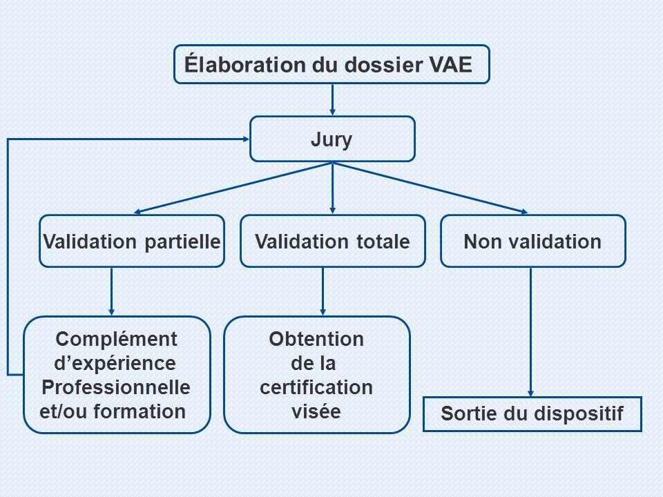 Élaboration du dossier VAE Jury Sortie du dispositif Complément dexpérience Professionnelle et/ou formation Obtention de la certification visée Validation partielleNon validationValidation totale