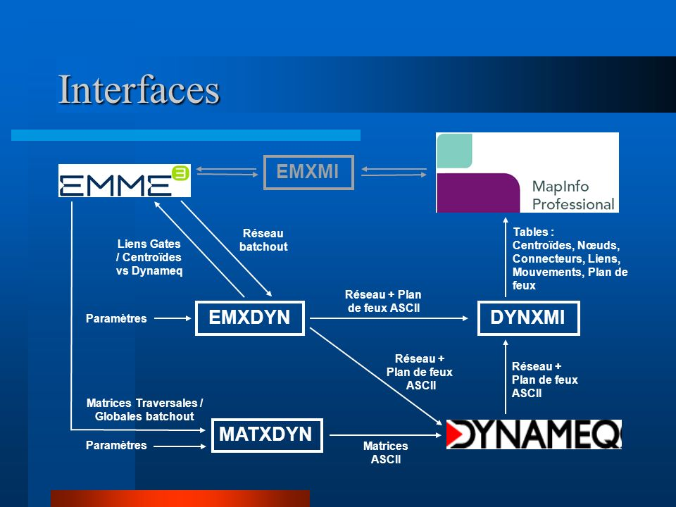 Interface EMXDYN Nœud Emme devient Vertex (diminuer la taille du problème, ne pas induire des interférences dues au modèle de changement de voie dans Dynameq), Jonction, Intersection (routes se croisant à angle droit ou presque).