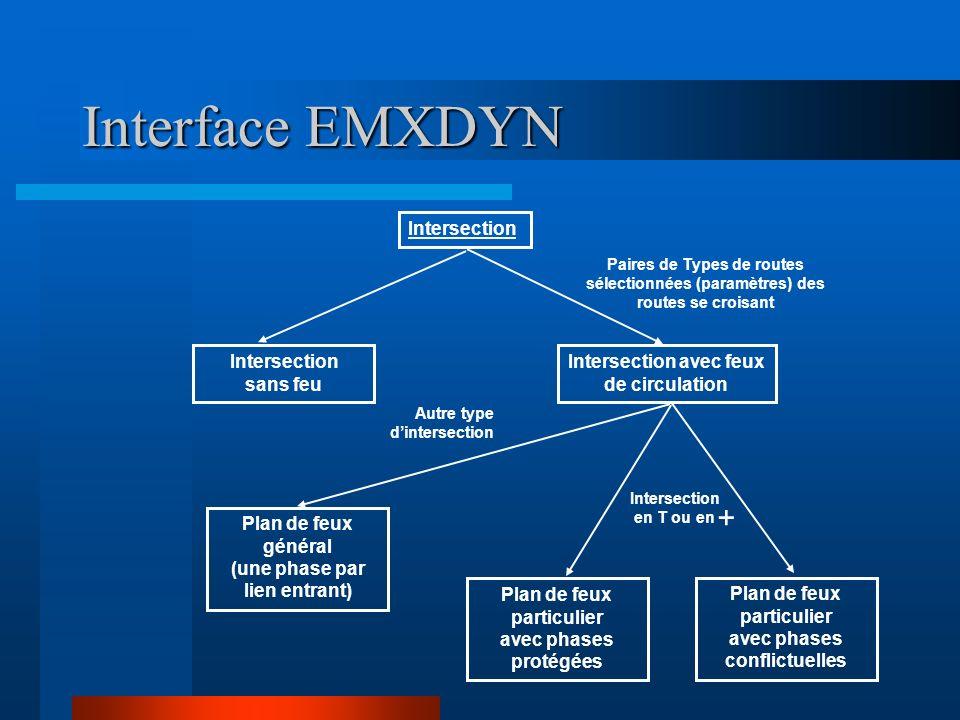 Interface EMXDYN Intersection Intersection sans feu Intersection avec feux de circulation Paires de Types de routes sélectionnées (paramètres) des rou