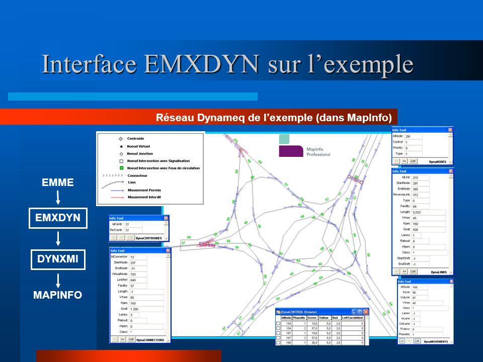 Interface EMXDYN sur lexemple Réseau Dynameq de lexemple (dans Dynameq) EMXDYN DYNAMEQ EMME Il est à noter que linterface EMXDYN prend en compte le décalage du nombre de voies de circulation en aval et en amont des liens Dynameq avec des jonctions simples