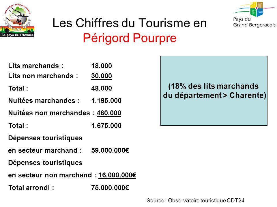 Les Chiffres du Tourisme en Périgord Pourpre Lits marchands : 18.000 Lits non marchands : 30.000 Total : 48.000 Nuitées marchandes : 1.195.000 Nuitées