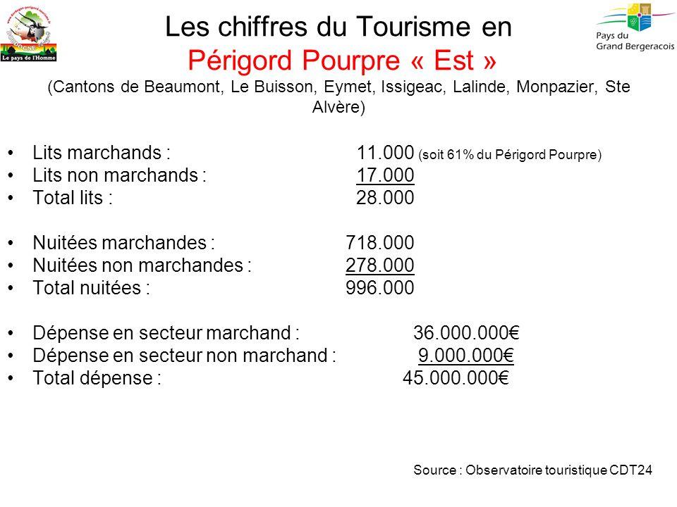Les chiffres du Tourisme en Périgord Pourpre « Est » (Cantons de Beaumont, Le Buisson, Eymet, Issigeac, Lalinde, Monpazier, Ste Alvère) Lits marchands