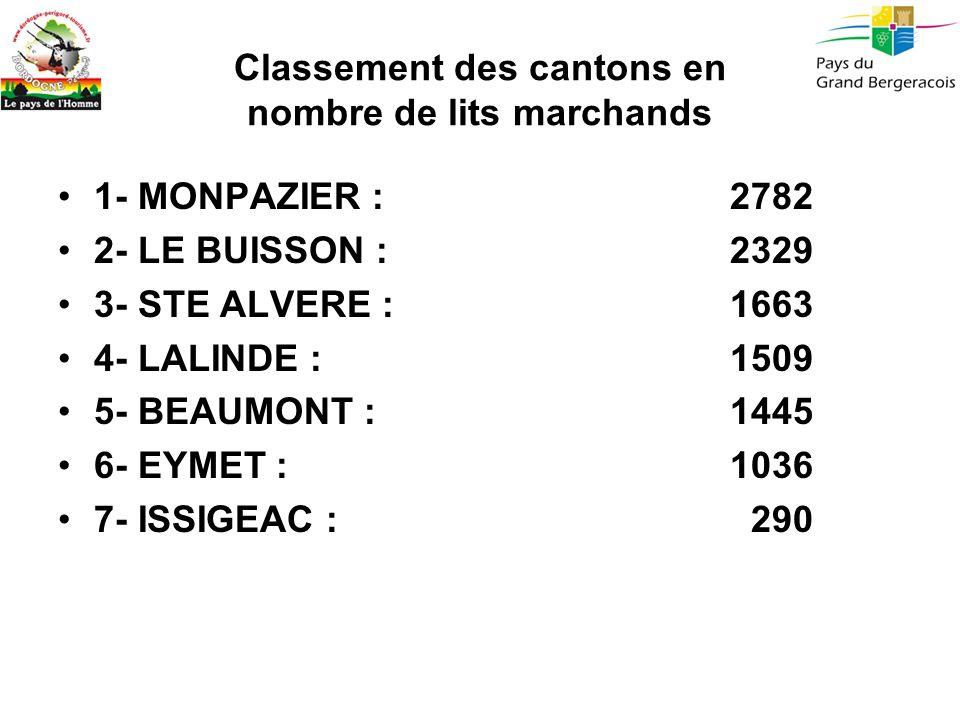 Classement des cantons en nombre de lits marchands 1- MONPAZIER : 2782 2- LE BUISSON : 2329 3- STE ALVERE : 1663 4- LALINDE : 1509 5- BEAUMONT : 1445