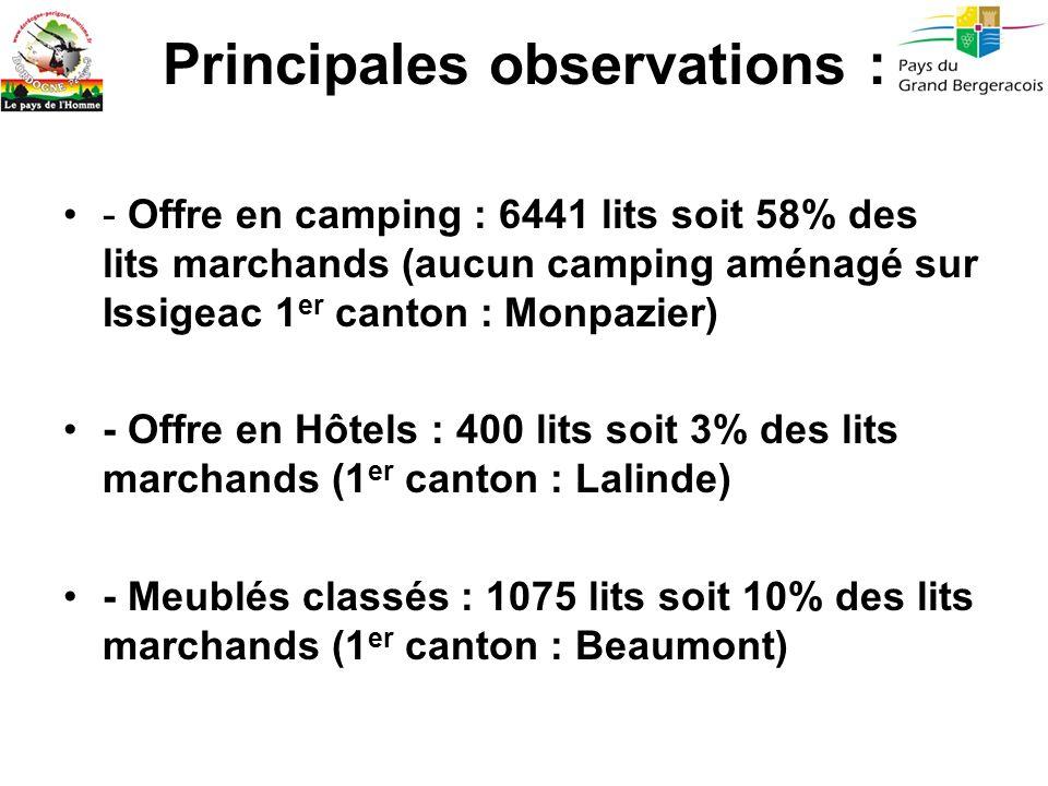 Principales observations : - Offre en camping : 6441 lits soit 58% des lits marchands (aucun camping aménagé sur Issigeac 1 er canton : Monpazier) - O