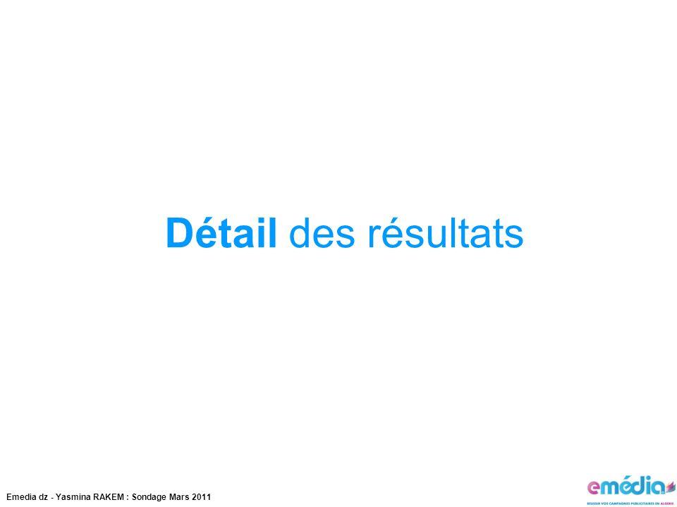 Emedia dz - Yasmina RAKEM : Sondage Mars 2011 Détail des résultats