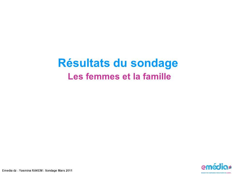Résultats du sondage Les femmes et la famille