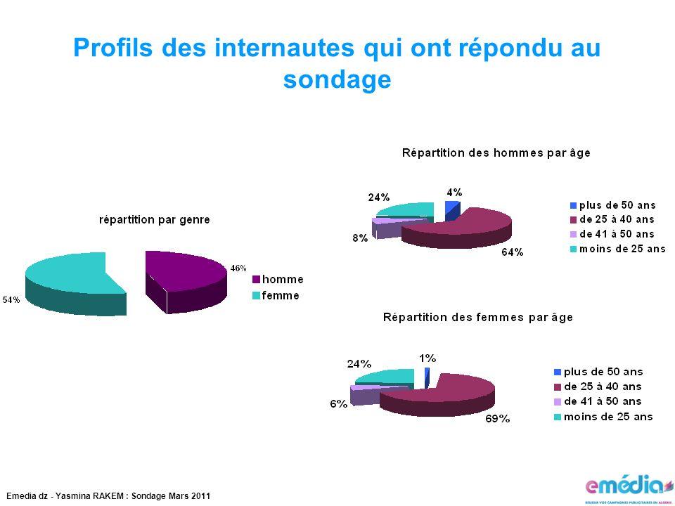 Emedia dz - Yasmina RAKEM : Sondage Mars 2011 Profils des internautes qui ont répondu au sondage