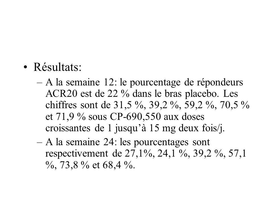 Résultats: –A la semaine 12: le pourcentage de répondeurs ACR20 est de 22 % dans le bras placebo. Les chiffres sont de 31,5 %, 39,2 %, 59,2 %, 70,5 %