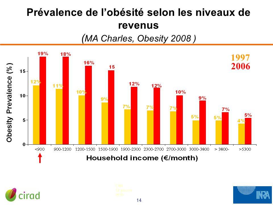 14 CNA 12 janvier 2010 Prévalence de lobésité selon les niveaux de revenus ( MA Charles, Obesity 2008 ) Obesity Prevalence (%) 1997 2006