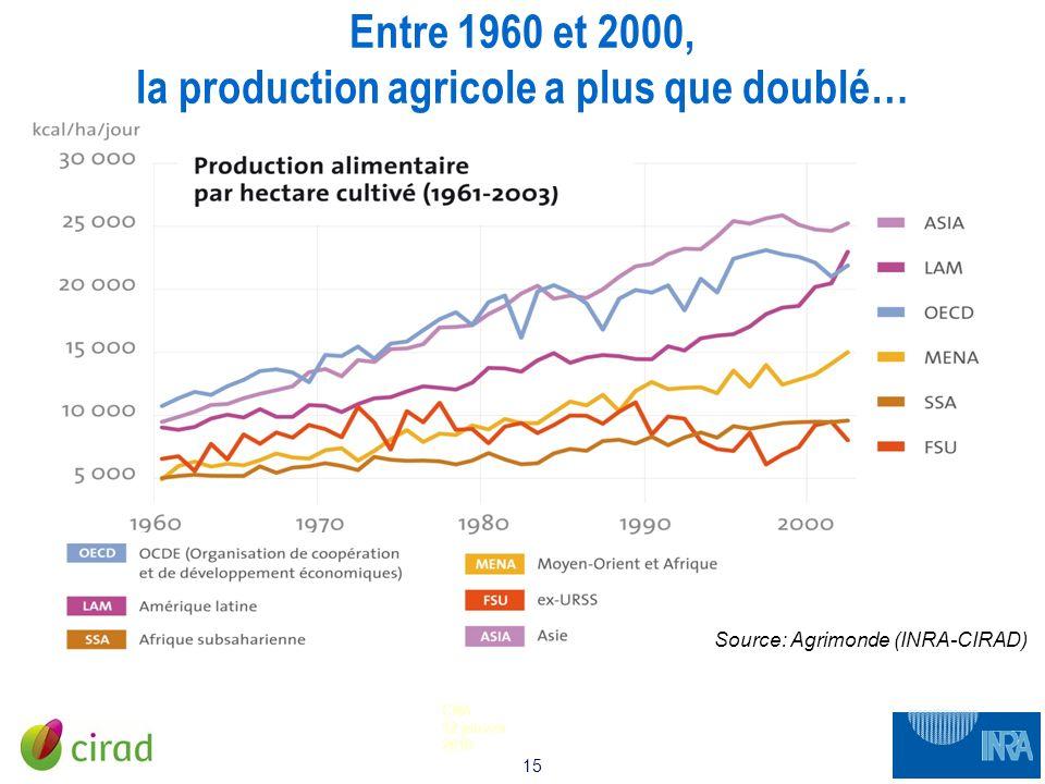 15 CNA 12 janvier 2010 Entre 1960 et 2000, la production agricole a plus que doublé… Source: Agrimonde (INRA-CIRAD)