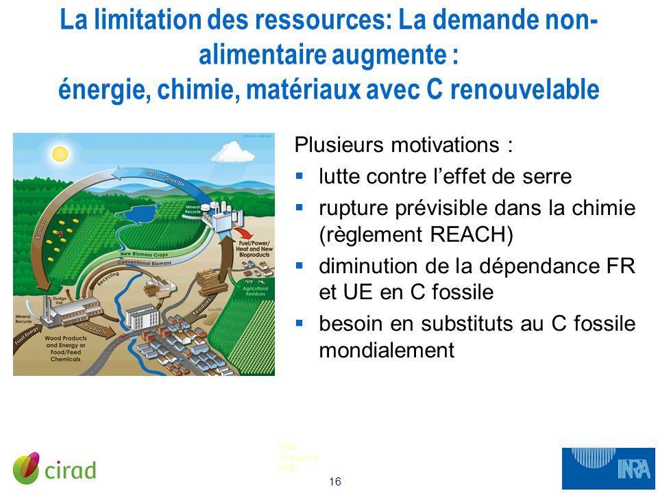 16 CNA 12 janvier 2010 La limitation des ressources: La demande non- alimentaire augmente : énergie, chimie, matériaux avec C renouvelable Plusieurs m