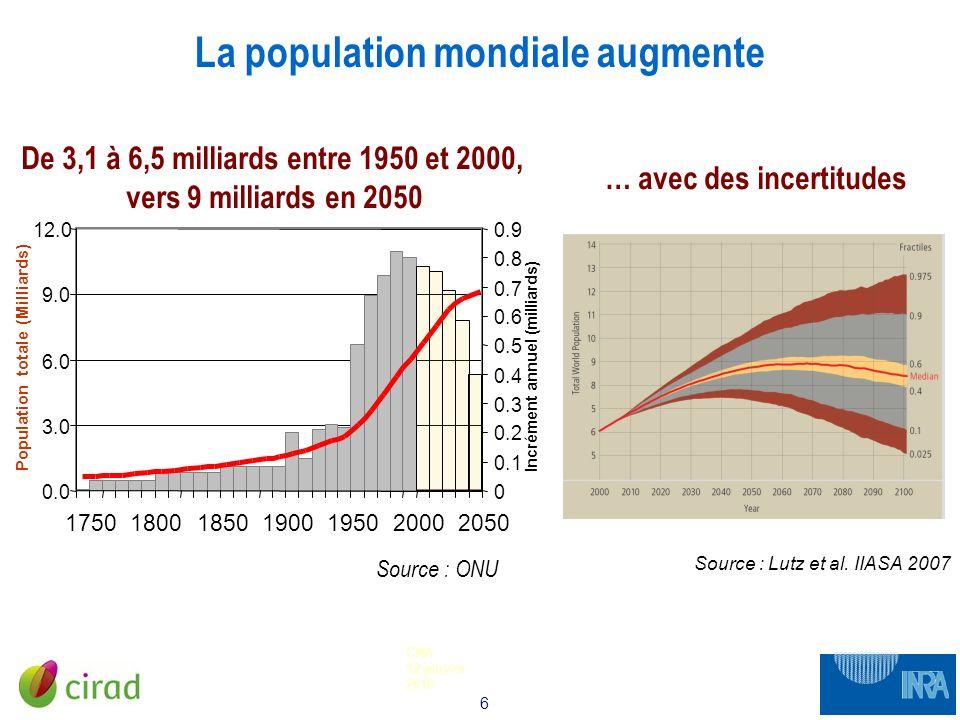 6 CNA 12 janvier 2010 La population mondiale augmente Source : Lutz et al. IIASA 2007 … avec des incertitudes De 3,1 à 6,5 milliards entre 1950 et 200