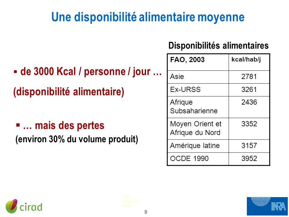 9 CNA 12 janvier 2010 de 3000 Kcal / personne / jour … (disponibilité alimentaire) Une disponibilité alimentaire moyenne FAO, 2003 kcal/hab/j Asie2781