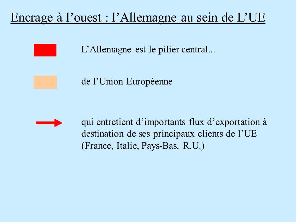 Encrage à louest : lAllemagne au sein de LUE qui entretient dimportants flux dexportation à destination de ses principaux clients de lUE (France, Ital