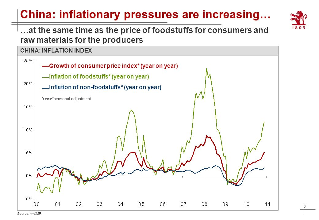 3 China: inflationary pressures are increasing… CHINA: INFLATION INDEX …at the same time as the price of foodstuffs for consumers and raw materials for the producers Source: AA&MR *seasonal adjustment Growth of consumer price index* (year on year) Inflation of non-foodstuffs* (year on year) Inflation of foodstuffs* (year on year)