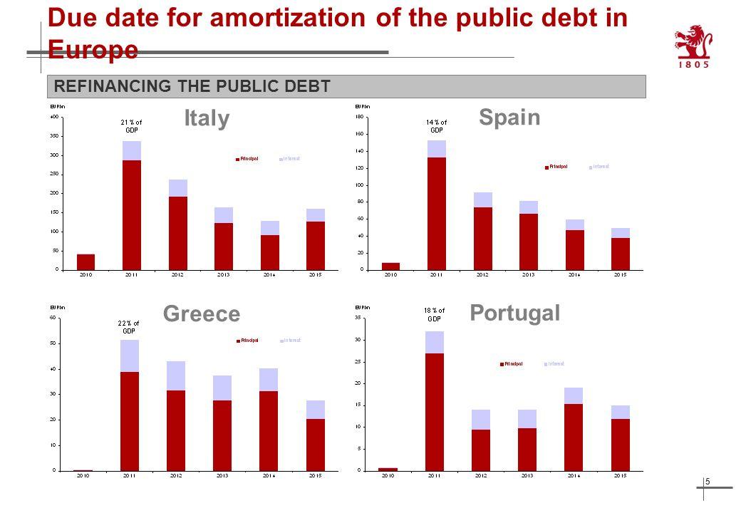 6 Debt productivity decreases USA: TOTAL GROSS DOMESTIC DEBT AND NOMINAL GDP (1 ST QUARTER 1970 = 100) Total gross debt Nominal GDP