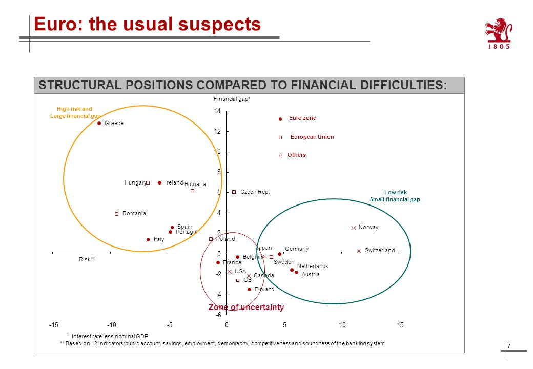 7 Euro: the usual suspects STRUCTURAL POSITIONS COMPARED TO FINANCIAL DIFFICULTIES: Zone of uncertainty