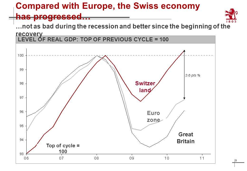 9 Compared with Europe, the Swiss economy has progressed… LEVEL OF REAL GDP: TOP OF PREVIOUS CYCLE = 100 …not as bad during the recession and better since the beginning of the recovery Switzer land Euro zone Great Britain Top of cycle = 100