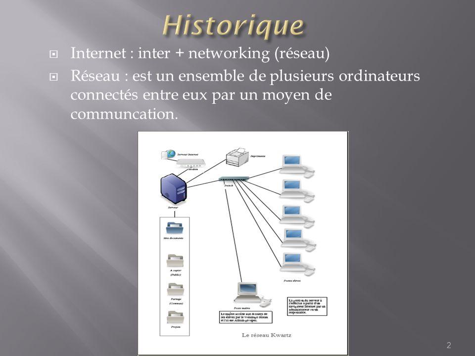 Internet : inter + networking (réseau) Réseau : est un ensemble de plusieurs ordinateurs connectés entre eux par un moyen de communcation. 2