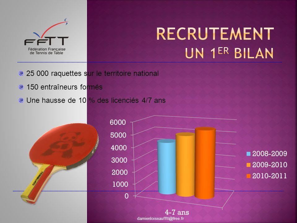 25 000 raquettes sur le territoire national 150 entraîneurs formés Une hausse de 10 % des licenciés 4/7 ans damienloiseaufftt@free.fr
