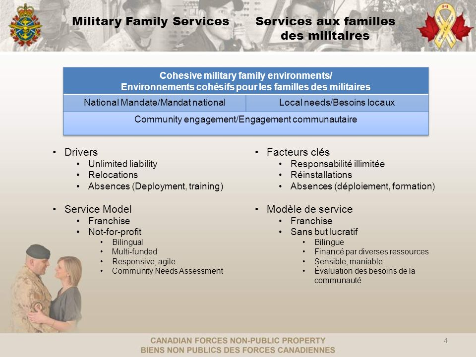 Access PointsPoints daccès M ilitary Family Resource Centres - 32 in Canada - 6 sites in the United States and in Europe - Third party, independent organization located on Bases/Wings or through outreach programs Family Information Line – Informed, Connected and Supported - 1-800-866-4546 - Bilingual, information and supportive counselling www.FamilyForce.ca – For and about Canadian military families - A portal to all MFRCs for local information - Useful general information of interest to all Canadian military families www.FamilyForce.ca Centres de ressources pour les familles des militaires - 32 au Canada - 6 sites aux Etats-Unis et en Europe -Tiers partis, organismes indépendants situés sur les bases/escadres ou via programmes daiguillage Ligne dinformation pour les familles– renseignées, branchées et appuyées - 1-800-866-4546 - Information et counselling bilingue www.Forcedelafamille.cawww.Forcedelafamille.ca – Pour et au sujet des familles des militaires canadiens - Un portail à tous les CRFM pour des renseignements locaux - Information générale utile et dintérêt pour toutes les familles des militaires canadiens 5