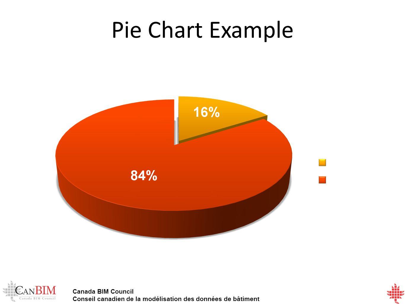 Canada BIM Council Conseil canadien de la modélisation des données de bâtiment Pie Chart Example