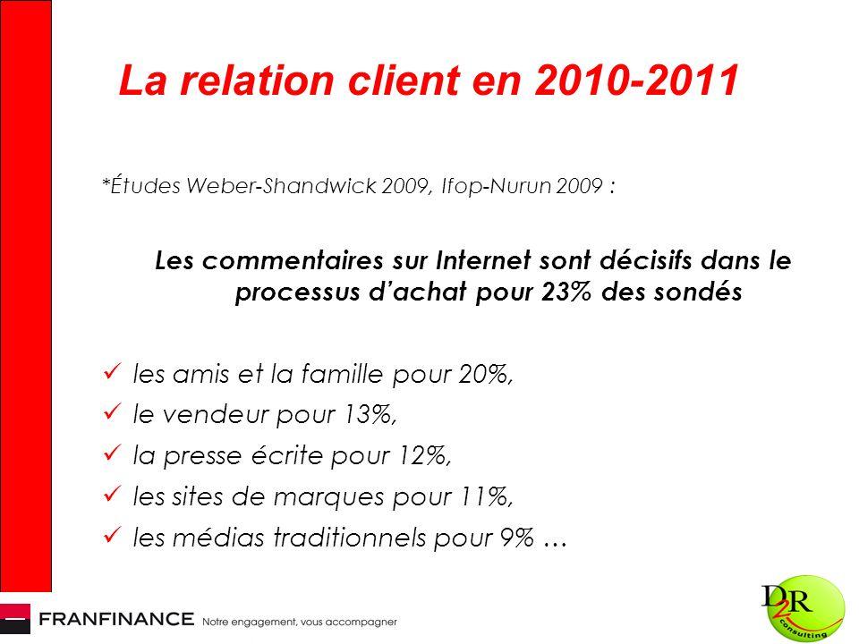 La relation client en 2010-2011 *Études Weber-Shandwick 2009, Ifop-Nurun 2009 : Les commentaires sur Internet sont décisifs dans le processus dachat pour 23% des sondés les amis et la famille pour 20%, le vendeur pour 13%, la presse écrite pour 12%, les sites de marques pour 11%, les médias traditionnels pour 9% …