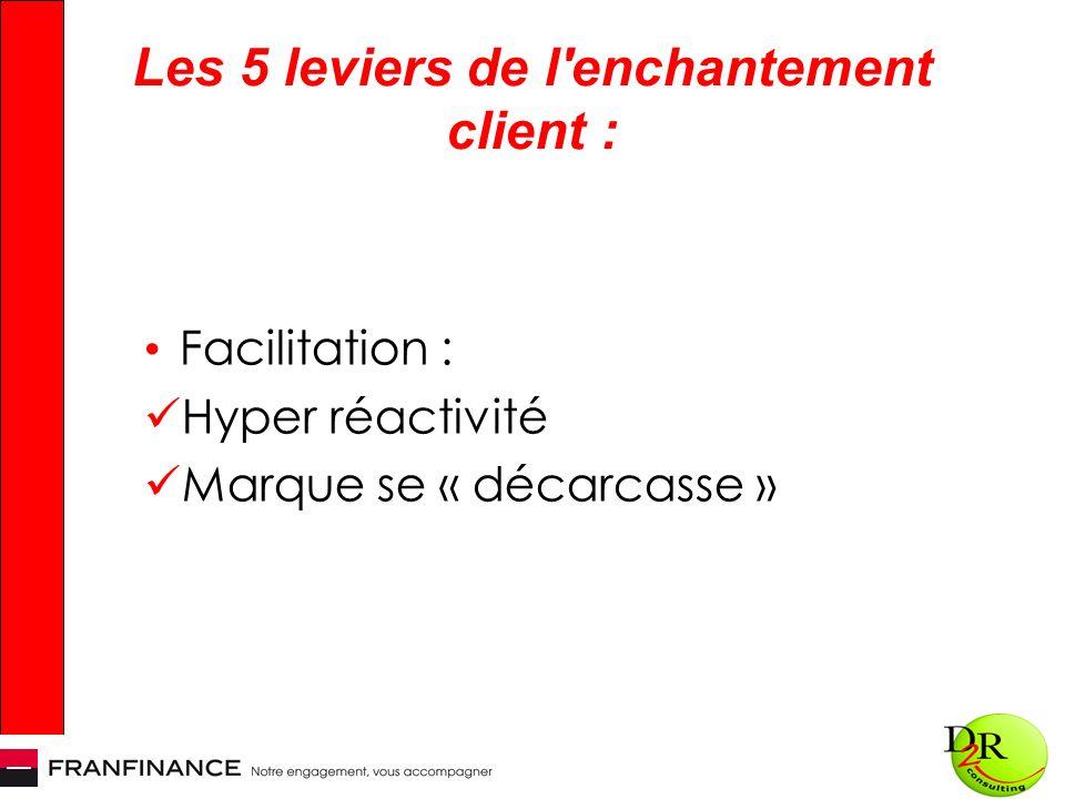 Les 5 leviers de l enchantement client : Facilitation : Hyper réactivité Marque se « décarcasse »