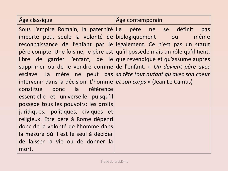 Étude du problème Âge classiqueÂge contemporain Sous lempire Romain, la paternité importe peu, seule la volonté de reconnaissance de lenfant par le pè