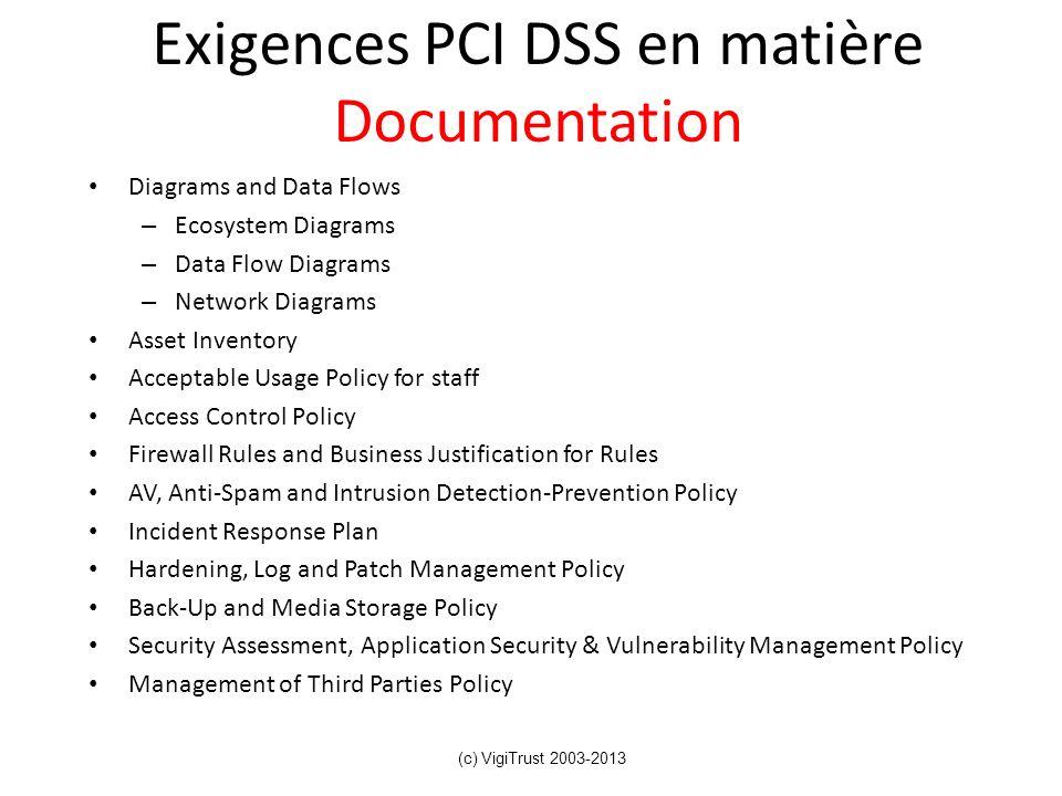 Exigences PCI DSS en matière Documentation Diagrams and Data Flows – Ecosystem Diagrams – Data Flow Diagrams – Network Diagrams Asset Inventory Accept