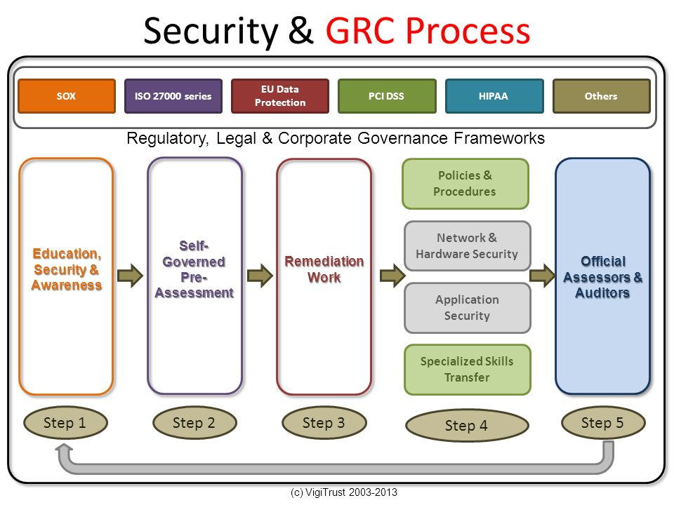 Security & GRC Process (c) VigiTrust 2003-2013 SOXISO 27000 series EU Data Protection PCI DSS HIPAAOthers Regulatory, Legal & Corporate Governance Fra