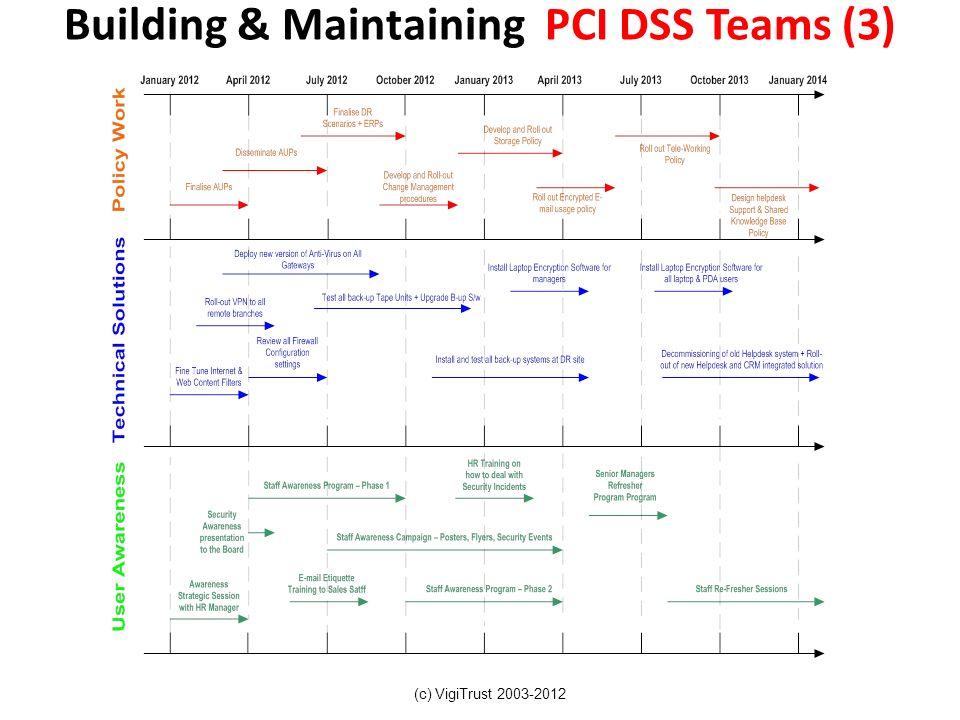 Building & Maintaining PCI DSS Teams (3) (c) VigiTrust 2003-2012