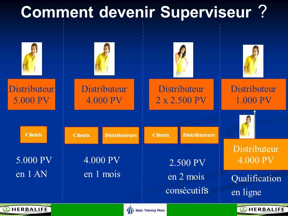 Comment devenir Superviseur ? Distributeur 2 x 2.500 PV 2.500 PV en 2 mois consécutif s ClientsDistributeurs Distributeur 4.000 PV Distributeur 1.000