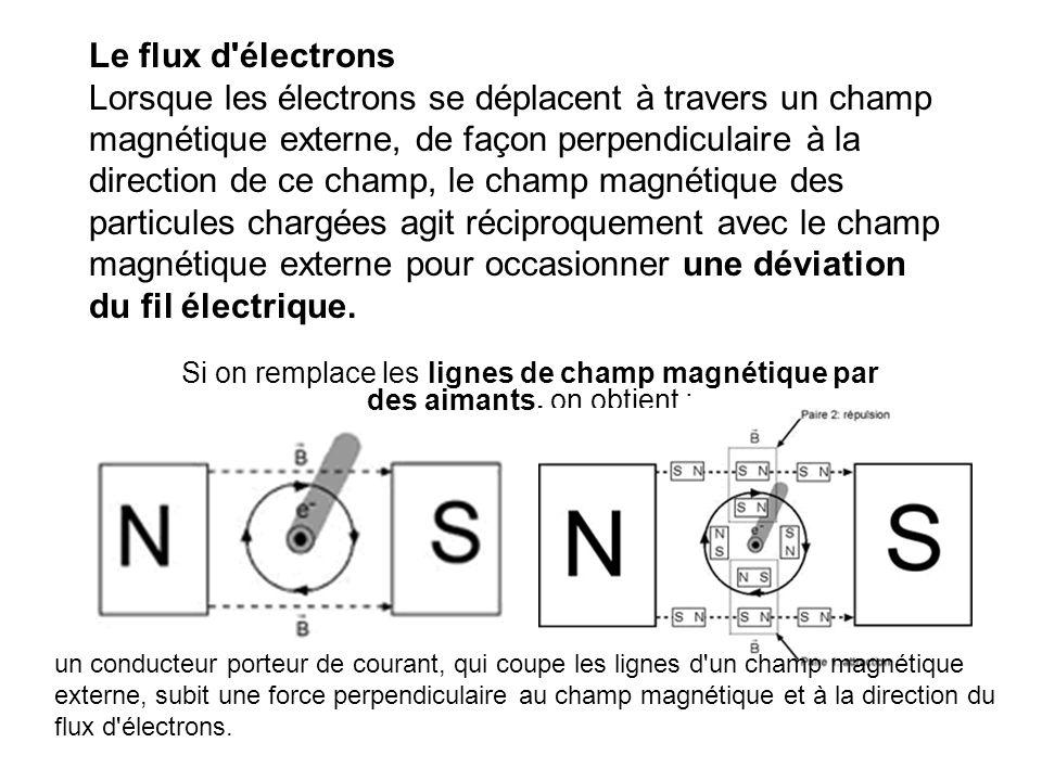 Le flux d'électrons Lorsque les électrons se déplacent à travers un champ magnétique externe, de façon perpendiculaire à la direction de ce champ, le