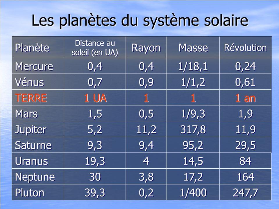 Les planètes du système solaire Planète Distance au soleil (en UA) RayonMasseRévolution Mercure0,40,41/18,10,24 Vénus0,70,91/1,20,61 TERRE 1 UA 11 1 a