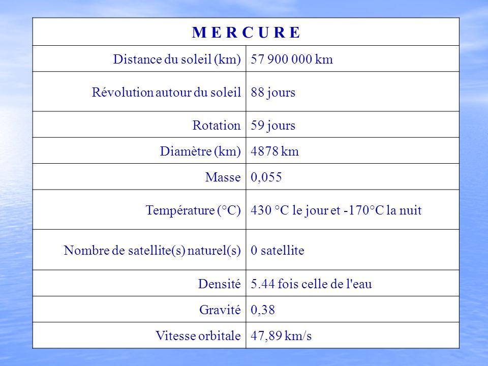 M E R C U R E Distance du soleil (km)57 900 000 km Révolution autour du soleil88 jours Rotation59 jours Diamètre (km)4878 km Masse0,055 Température (°