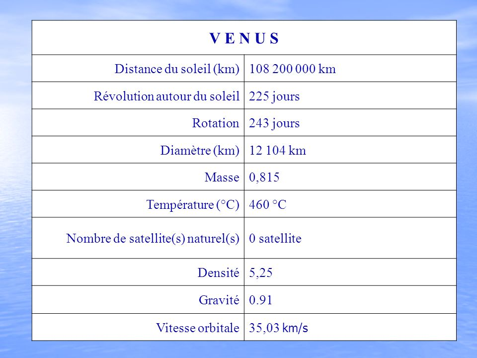 V E N U S Distance du soleil (km)108 200 000 km Révolution autour du soleil225 jours Rotation243 jours Diamètre (km)12 104 km Masse0,815 Température (