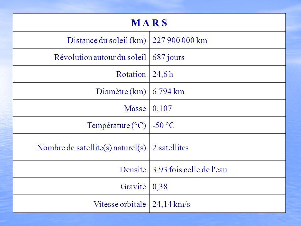 M A R S Distance du soleil (km)227 900 000 km Révolution autour du soleil687 jours Rotation24,6 h Diamètre (km)6 794 km Masse0,107 Température (°C)-50
