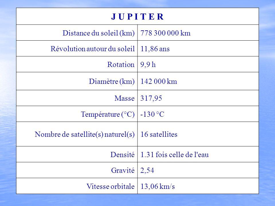 J U P I T E R Distance du soleil (km)778 300 000 km Révolution autour du soleil11,86 ans Rotation9,9 h Diamètre (km)142 000 km Masse317,95 Température