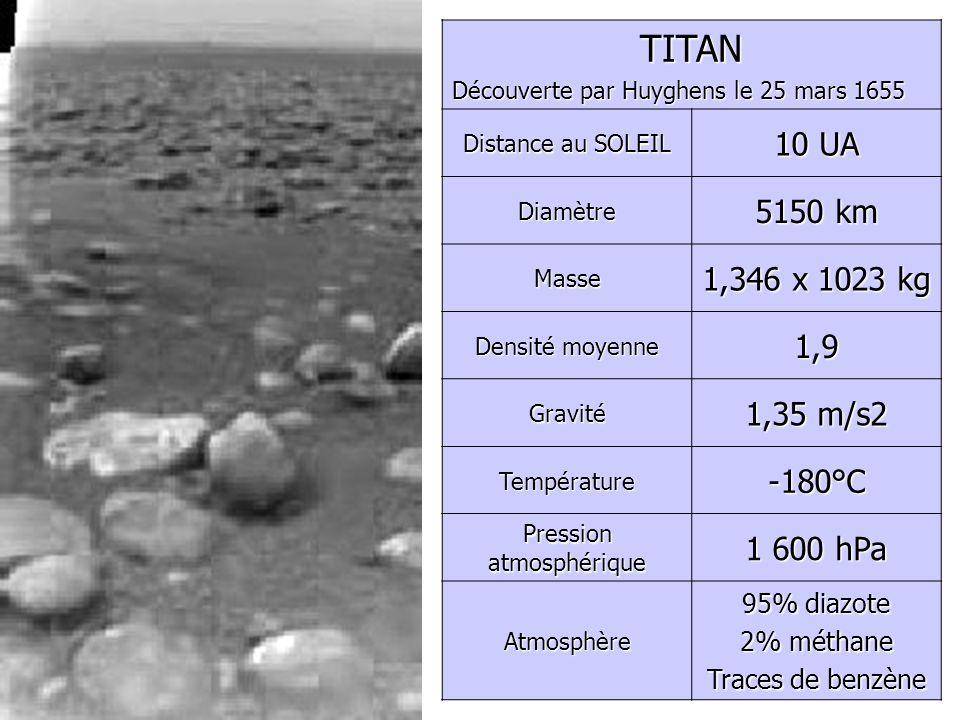 TITAN Découverte par Huyghens le 25 mars 1655 Distance au SOLEIL 10 UA Diamètre 5150 km Masse 1,346 x 1023 kg Densité moyenne 1,9 Gravité 1,35 m/s2 Te
