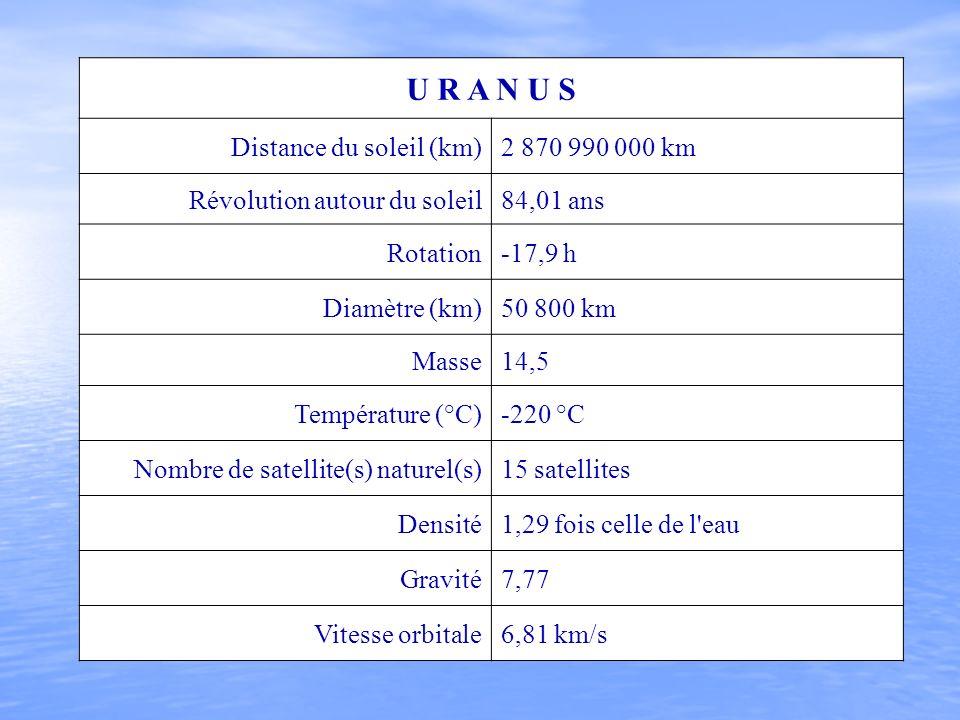 U R A N U S Distance du soleil (km)2 870 990 000 km Révolution autour du soleil84,01 ans Rotation-17,9 h Diamètre (km)50 800 km Masse14,5 Température