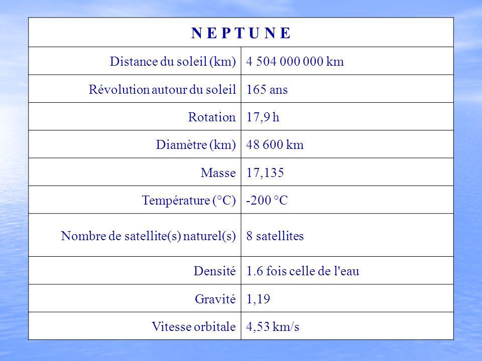 N E P T U N E Distance du soleil (km)4 504 000 000 km Révolution autour du soleil165 ans Rotation17,9 h Diamètre (km)48 600 km Masse17,135 Température