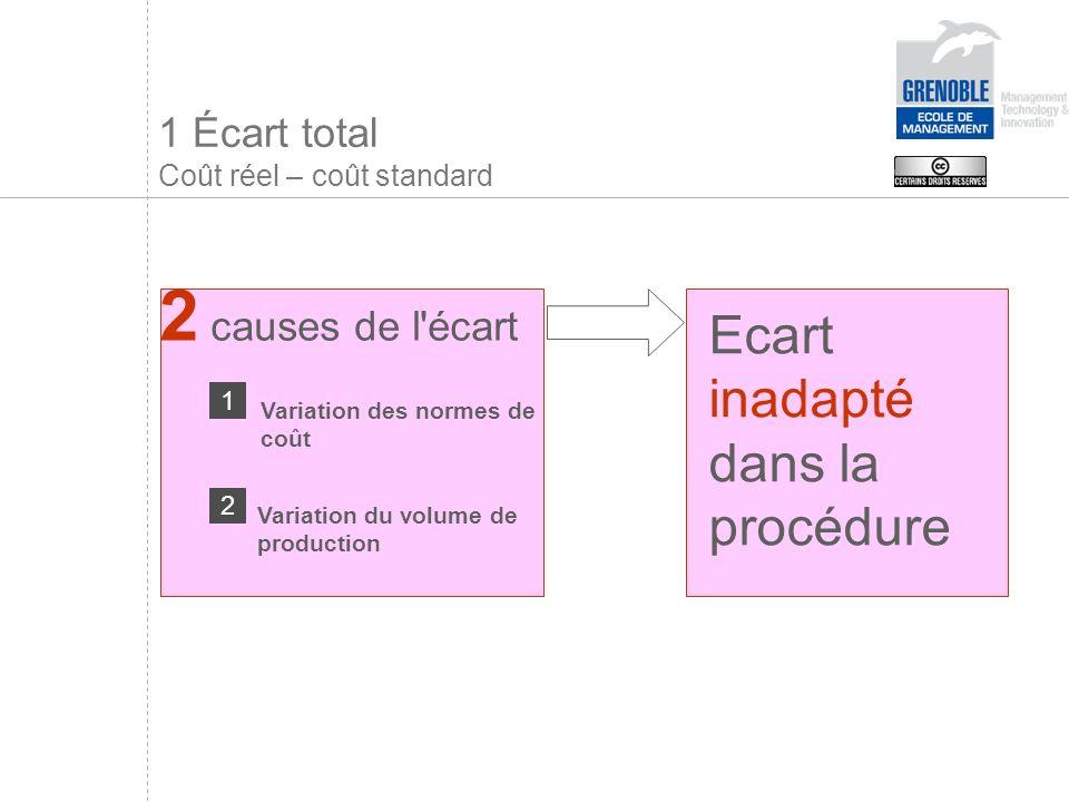 1 Écart total Coût réel – coût standard Ecart inadapté dans la procédure 2 causes de l écart Variation des normes de coût Variation du volume de production 1 2