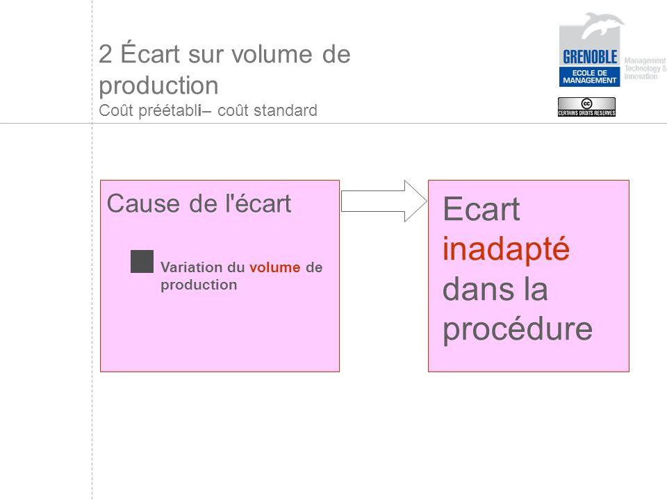 2 Écart sur volume de production Coût préétabli– coût standard Ecart inadapté dans la procédure Cause de l écart Variation du volume de production