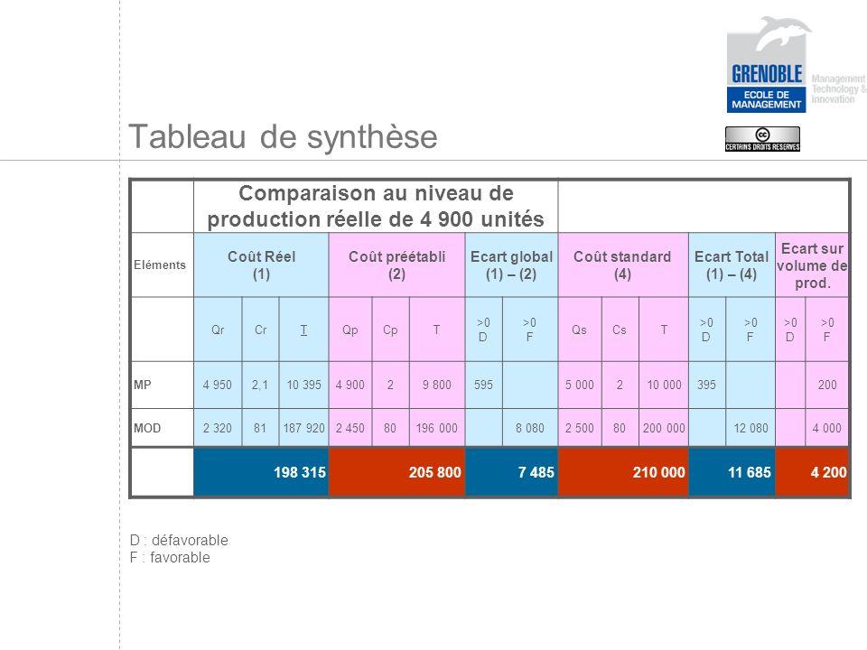 Comparaison au niveau de production réelle de 4 900 unités Eléments Coût Réel (1) Coût préétabli (2) Ecart global (1) – (2) Coût standard (4) Ecart Total (1) – (4) Ecart sur volume de prod.
