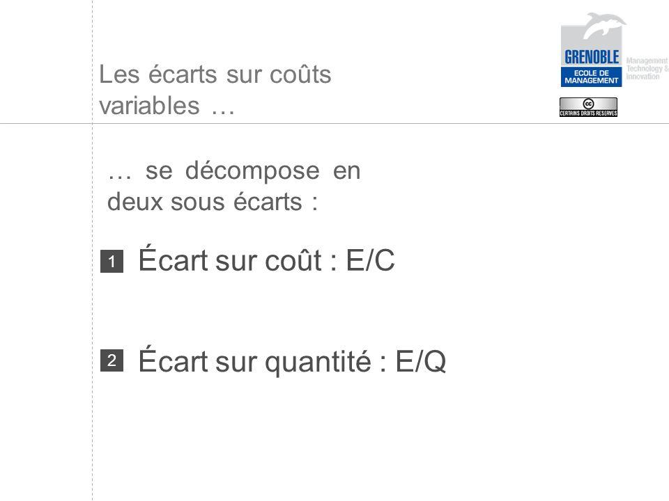 Les écarts sur coûts variables … … se décompose en deux sous écarts : Écart sur coût : E/C 1 Écart sur quantité : E/Q 2