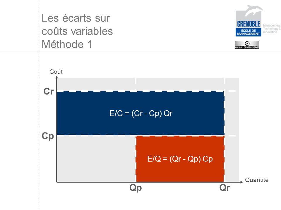 E/Q = (Qr - Qp) Cp E/C = (Cr - Cp) Qr Quantité QrQp Cp Cr Les écarts sur coûts variables Méthode 1 Coût